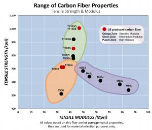 Range of CF Properties