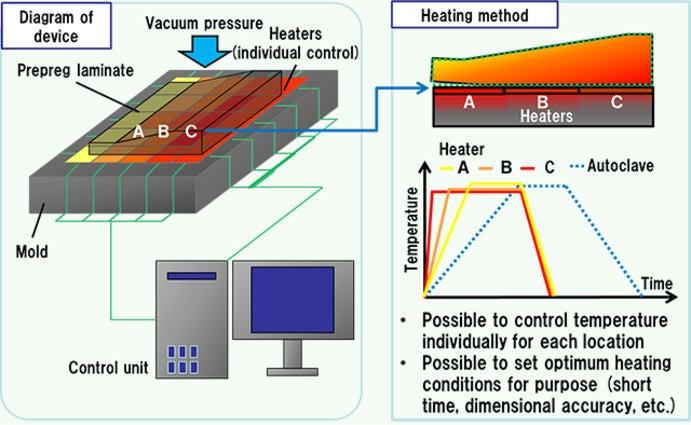 A diagram of prefabricated materials