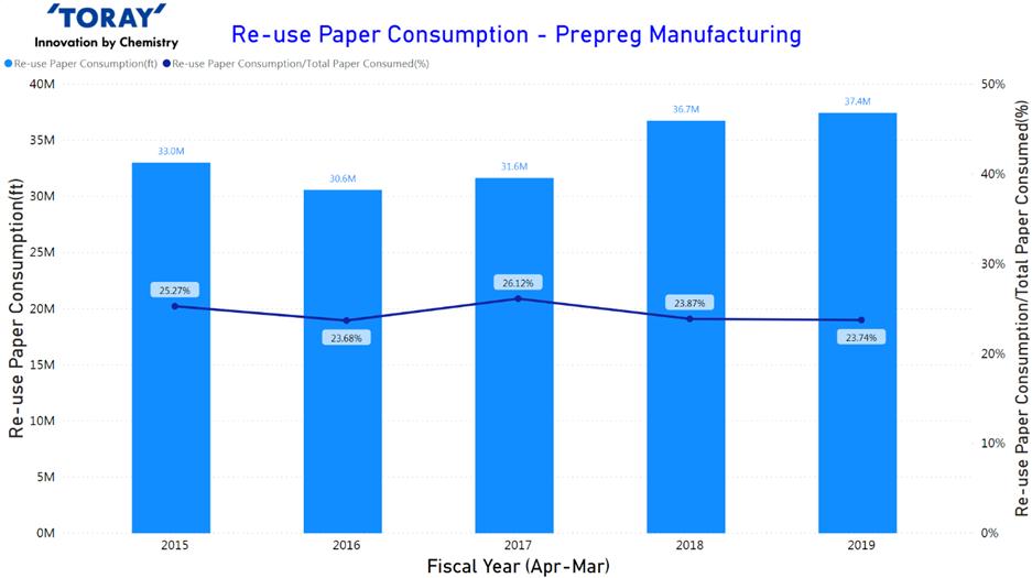 Re-Use Paper Consumption