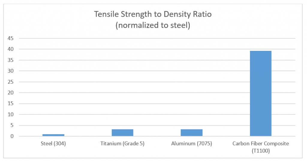 Tensile Strength to Density Ratio
